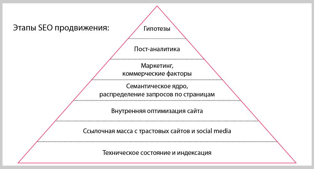 ссылочная пирамида Сенгилей
